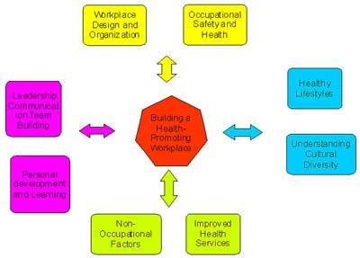 Promoting positive health behaviors essay